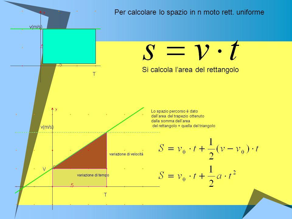 Per calcolare lo spazio in n moto rett. uniforme Si calcola larea del rettangolo Lo spazio percorso è dato dallarea del trapezio ottenuto dalla somma
