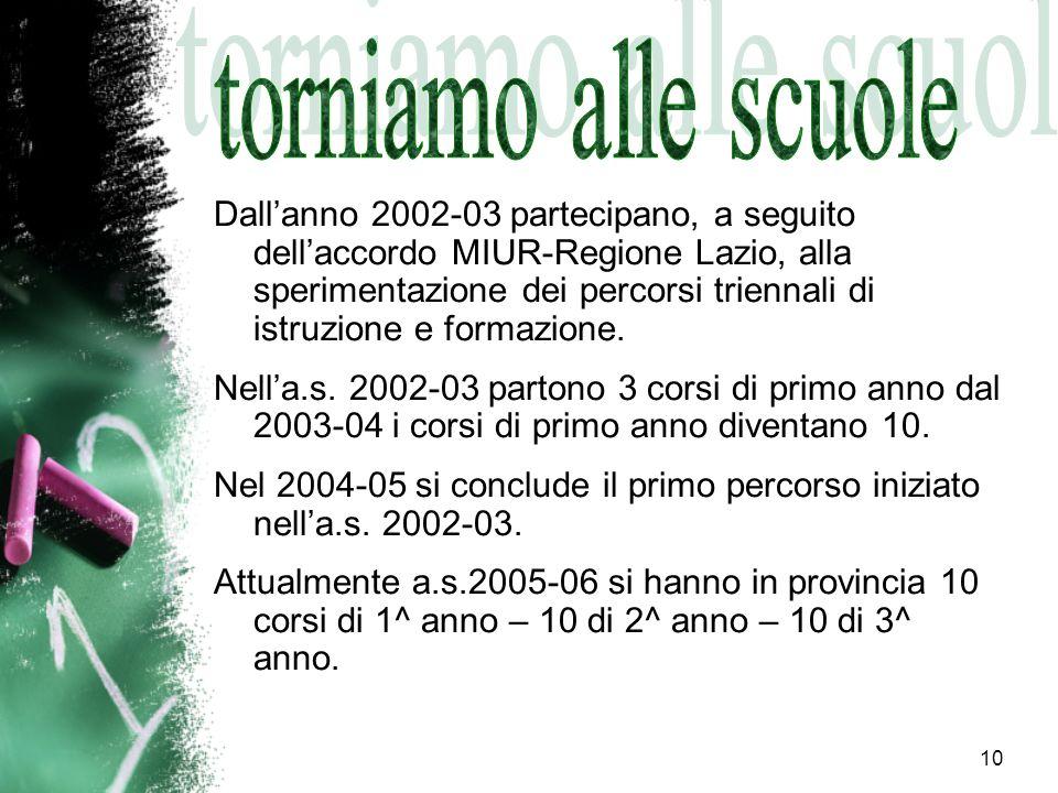 10 Dallanno 2002-03 partecipano, a seguito dellaccordo MIUR-Regione Lazio, alla sperimentazione dei percorsi triennali di istruzione e formazione. Nel
