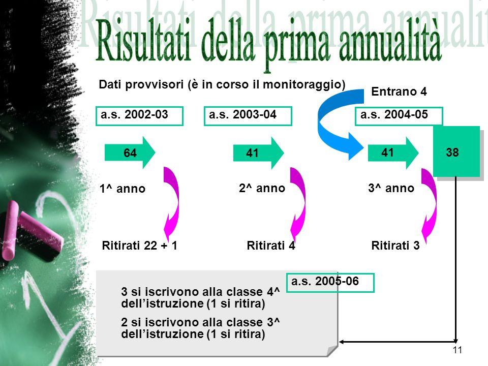 11 Dati provvisori (è in corso il monitoraggio) 64 1^ anno 2^ anno 3^ anno Ritirati 22 + 1 41 Ritirati 4 Ritirati 3 Entrano 4 38 3 si iscrivono alla c