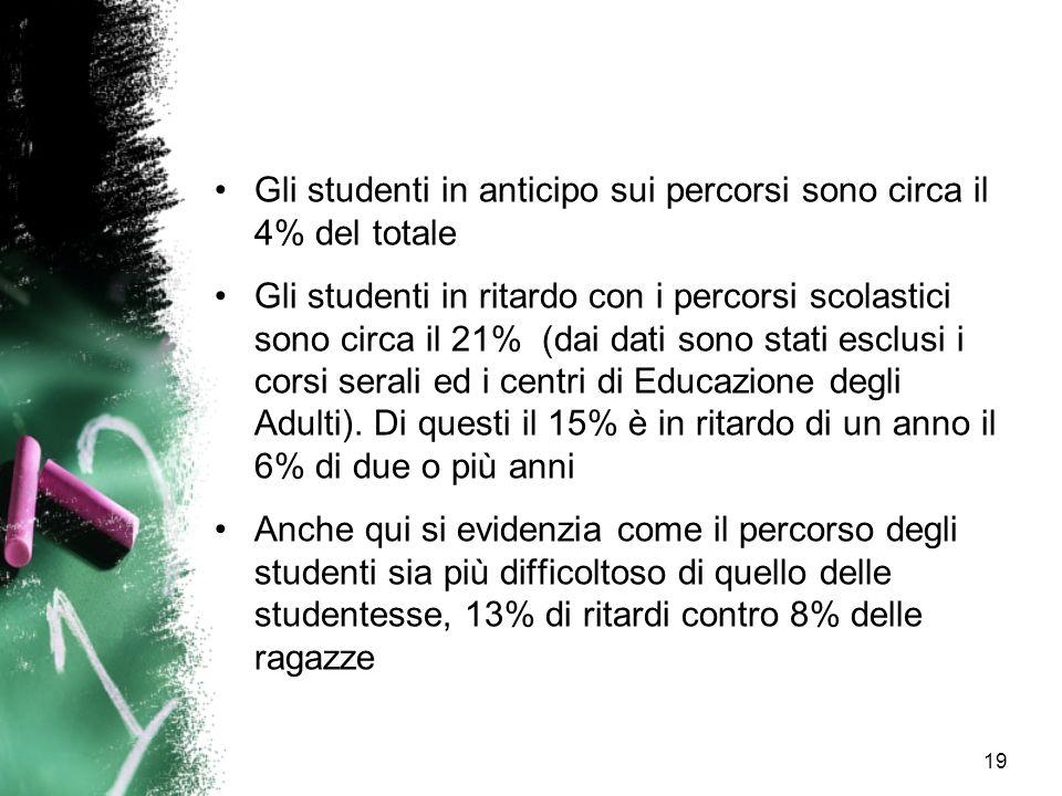 19 Gli studenti in anticipo sui percorsi sono circa il 4% del totale Gli studenti in ritardo con i percorsi scolastici sono circa il 21% (dai dati son