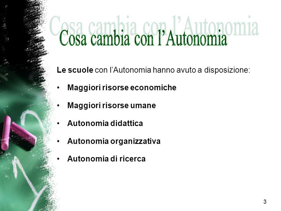 3 Le scuole con lAutonomia hanno avuto a disposizione: Maggiori risorse economiche Maggiori risorse umane Autonomia didattica Autonomia organizzativa