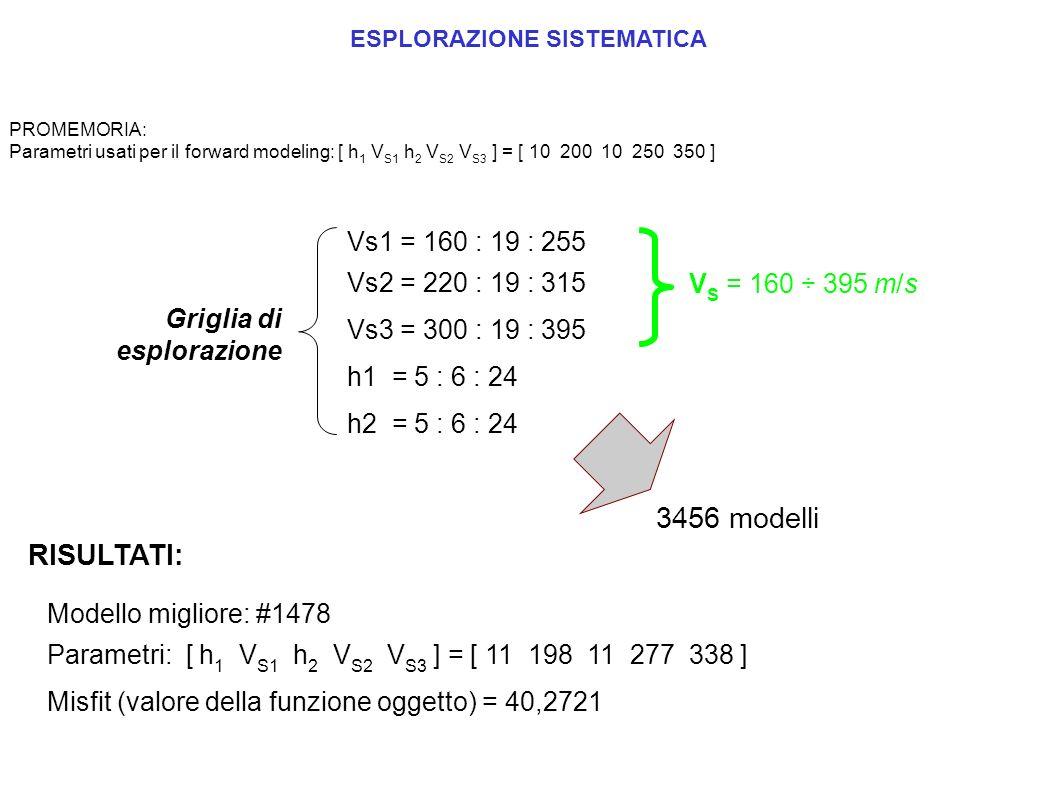 Vs1 = 160 : 19 : 255 Vs2 = 220 : 19 : 315 Vs3 = 300 : 19 : 395 h1 = 5 : 6 : 24 h2 = 5 : 6 : 24 Griglia di esplorazione RISULTATI: Modello migliore: #1