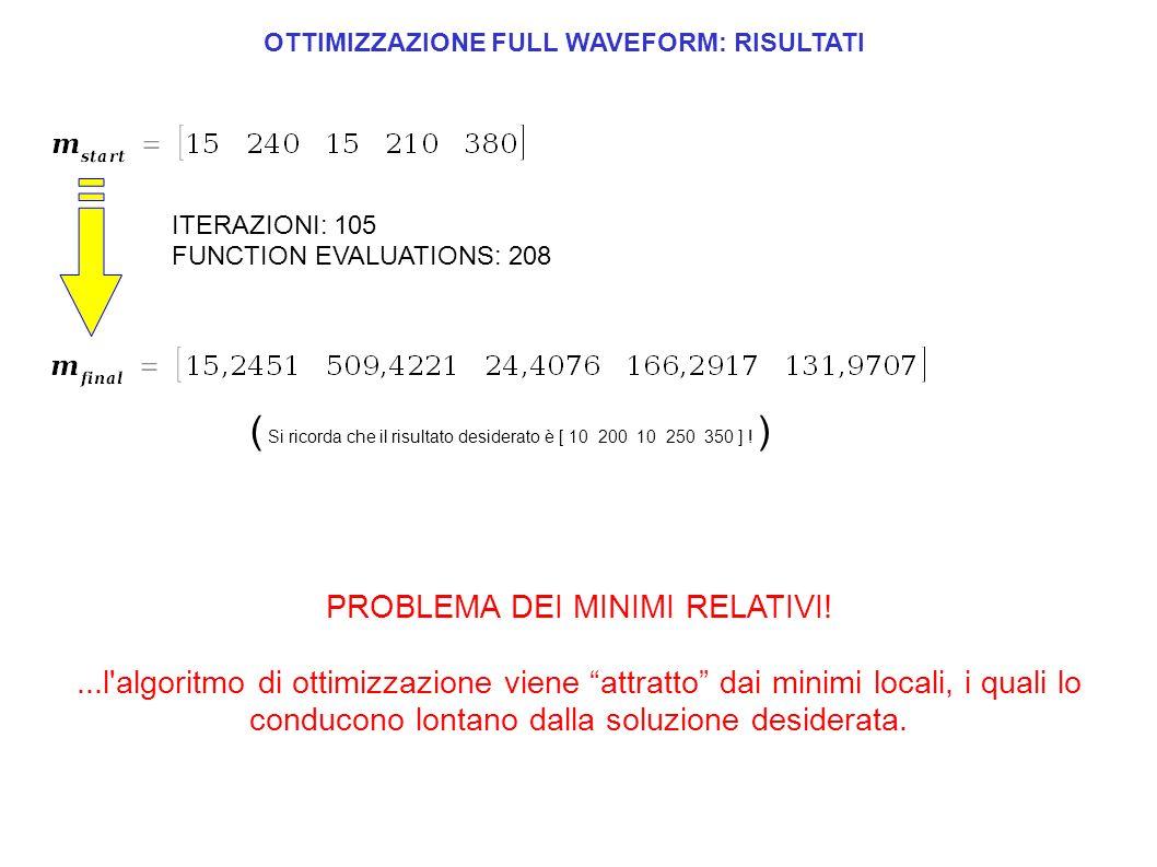 ITERAZIONI: 105 FUNCTION EVALUATIONS: 208 ( Si ricorda che il risultato desiderato è [ 10 200 10 250 350 ] ! ) PROBLEMA DEI MINIMI RELATIVI!...l'algor