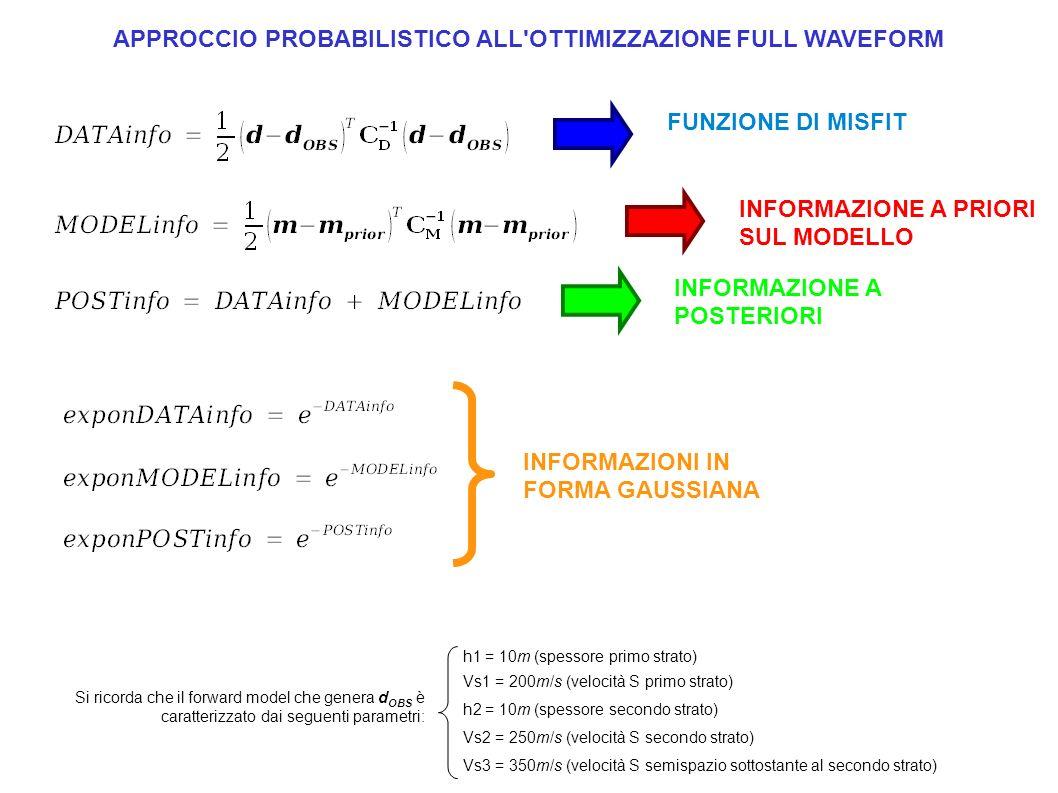Si ricorda che il forward model che genera d OBS è caratterizzato dai seguenti parametri: h1 = 10m (spessore primo strato) Vs1 = 200m/s (velocità S pr