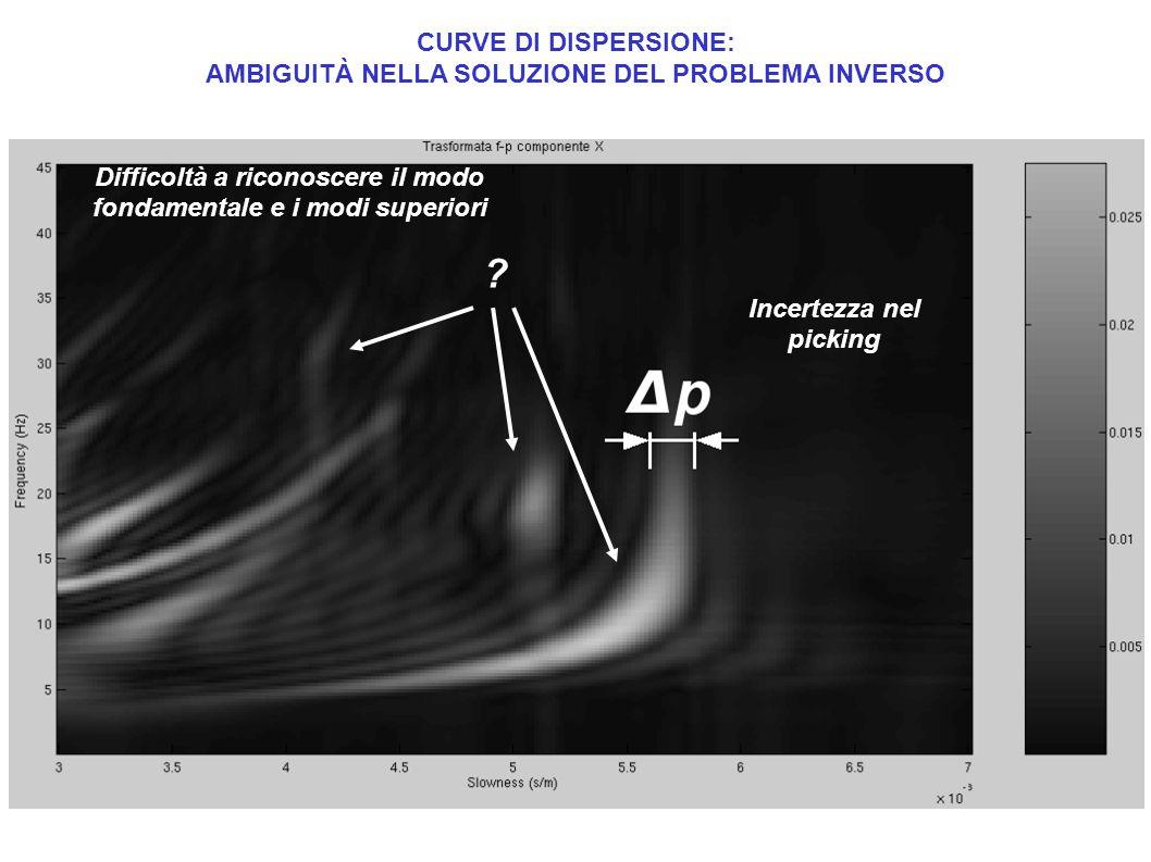 Valore atteso dei parametri del modello a priori.Matrice di varianza-covarianza per i dati.