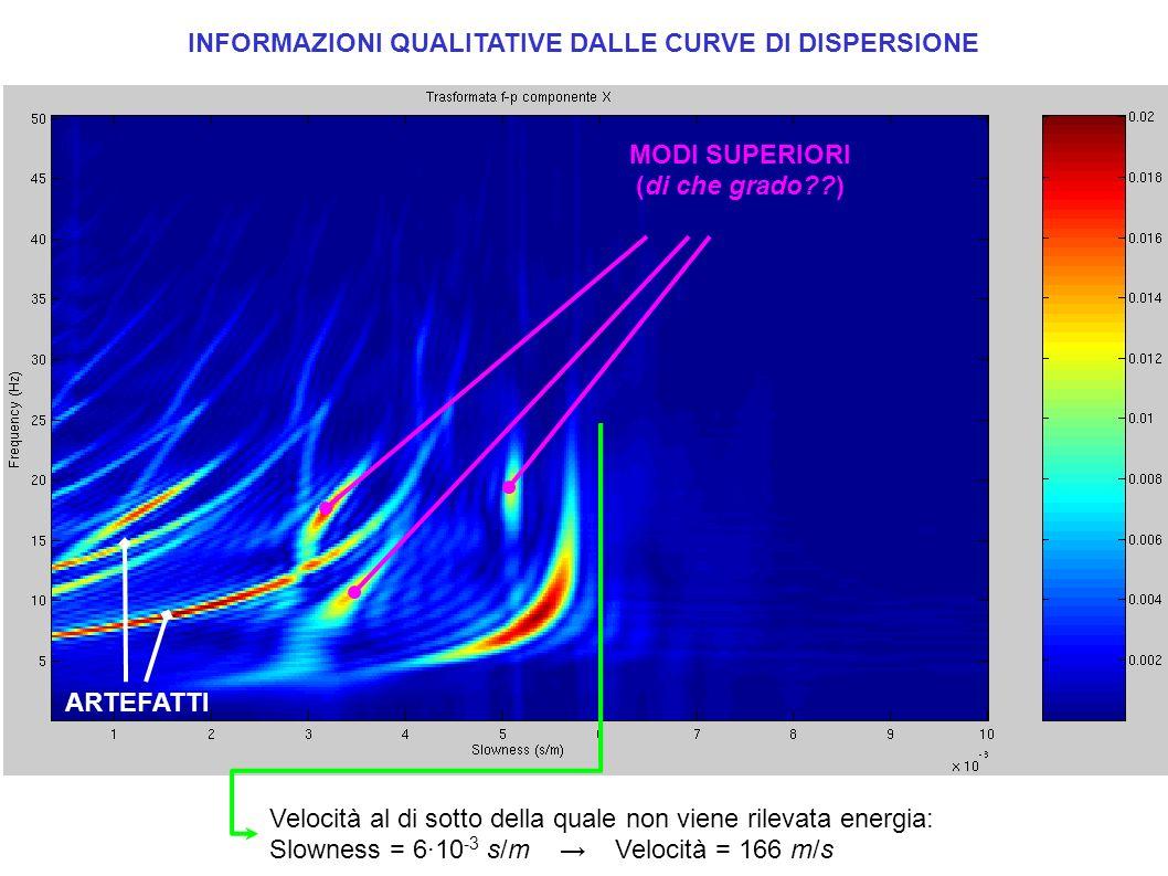 Range approssimativo di velocità: Slowness = 3 ÷ 6 s/m Velocità = 333 ÷ 166 m/s INFORMAZIONI QUALITATIVE DALLE CURVE DI DISPERSIONE ARTEFATTI MODI SUPERIORI ?.