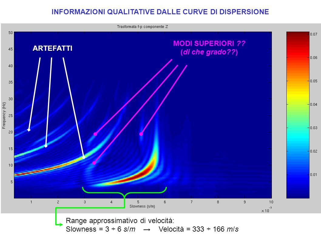 Range approssimativo di velocità: Slowness = 3 ÷ 6 s/m Velocità = 333 ÷ 166 m/s INFORMAZIONI QUALITATIVE DALLE CURVE DI DISPERSIONE ARTEFATTI MODI SUP