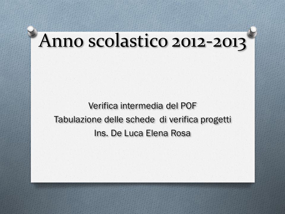 Anno scolastico 2012-2013 Verifica intermedia del POF Tabulazione delle schede di verifica progetti Ins. De Luca Elena Rosa Verifica intermedia del PO