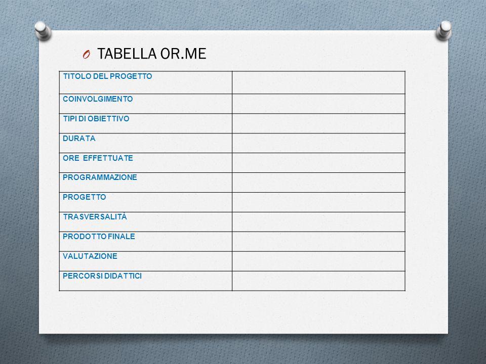 O TABELLA OR.ME TITOLO DEL PROGETTO COINVOLGIMENTO TIPI DI OBIETTIVO DURATA ORE EFFETTUATE PROGRAMMAZIONE PROGETTO TRASVERSALITÀ PRODOTTO FINALE VALUT