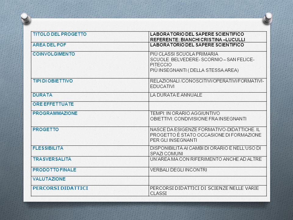 TITOLO DEL PROGETTOLABORATORIO DEL SAPERE SCIENTIFICO REFERENTE: BIANCHI CRISTINA –LUCULLI AREA DEL POFLABORATORIO DEL SAPERE SCIENTIFICO COINVOLGIMEN