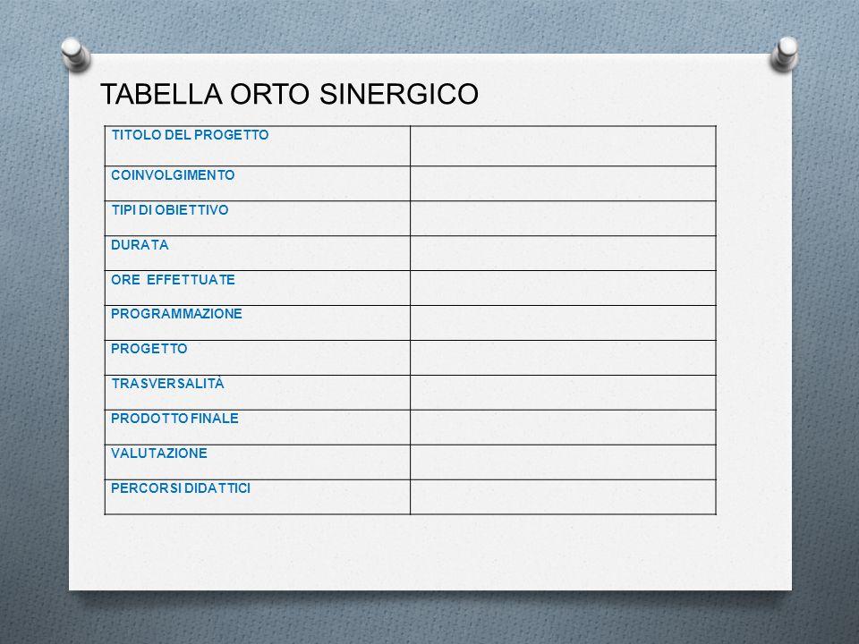 TABELLA ORTO SINERGICO TITOLO DEL PROGETTO COINVOLGIMENTO TIPI DI OBIETTIVO DURATA ORE EFFETTUATE PROGRAMMAZIONE PROGETTO TRASVERSALITÀ PRODOTTO FINAL