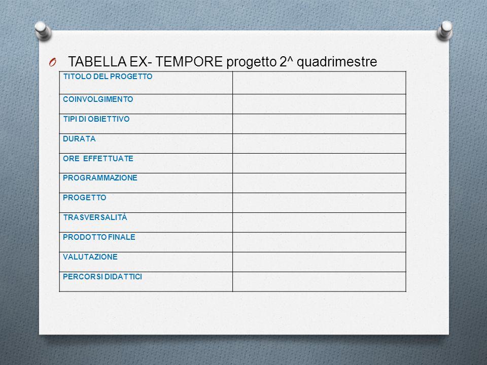O TABELLA EX- TEMPORE progetto 2^ quadrimestre TITOLO DEL PROGETTO COINVOLGIMENTO TIPI DI OBIETTIVO DURATA ORE EFFETTUATE PROGRAMMAZIONE PROGETTO TRAS