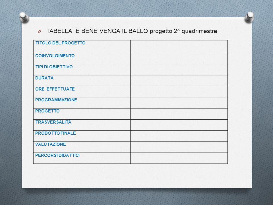 O TABELLA E BENE VENGA IL BALLO progetto 2^ quadrimestre TITOLO DEL PROGETTO COINVOLGIMENTO TIPI DI OBIETTIVO DURATA ORE EFFETTUATE PROGRAMMAZIONE PRO