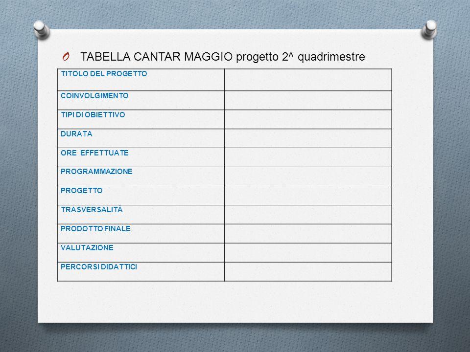 O TABELLA CANTAR MAGGIO progetto 2^ quadrimestre TITOLO DEL PROGETTO COINVOLGIMENTO TIPI DI OBIETTIVO DURATA ORE EFFETTUATE PROGRAMMAZIONE PROGETTO TR