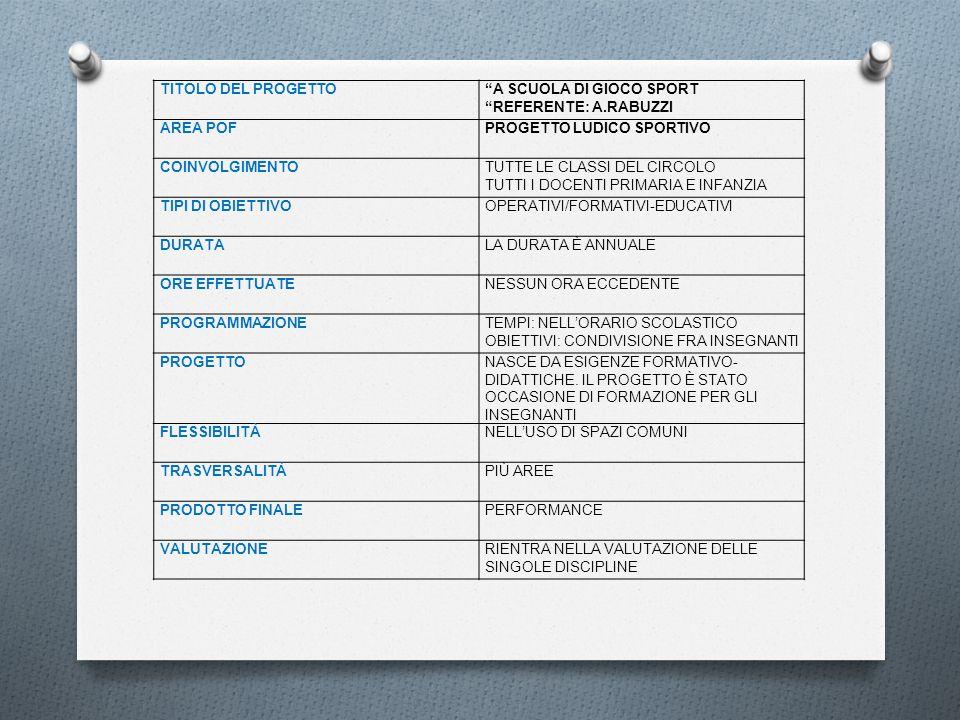 TITOLO DEL PROGETTOA SCUOLA DI GIOCO SPORT REFERENTE: A.RABUZZI AREA POFPROGETTO LUDICO SPORTIVO COINVOLGIMENTOTUTTE LE CLASSI DEL CIRCOLO TUTTI I DOC