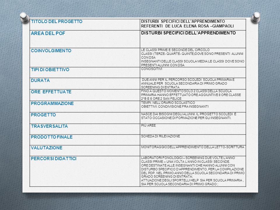 TITOLO DEL PROGETTO DISTURBI SPECIFICI DELLAPPRENDIMENTO REFERENTI DE LUCA ELENA ROSA –GIAMPAOLI AREA DEL POF DISTURBI SPECIFICI DELLAPPRENDIMENTO COI