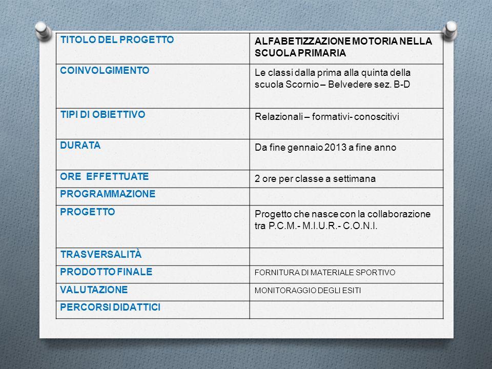 TITOLO DEL PROGETTO ALFABETIZZAZIONE MOTORIA NELLA SCUOLA PRIMARIA COINVOLGIMENTO Le classi dalla prima alla quinta della scuola Scornio – Belvedere s