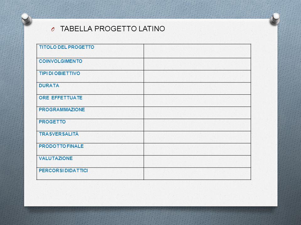 O TABELLA PROGETTO LATINO TITOLO DEL PROGETTO COINVOLGIMENTO TIPI DI OBIETTIVO DURATA ORE EFFETTUATE PROGRAMMAZIONE PROGETTO TRASVERSALITÀ PRODOTTO FI