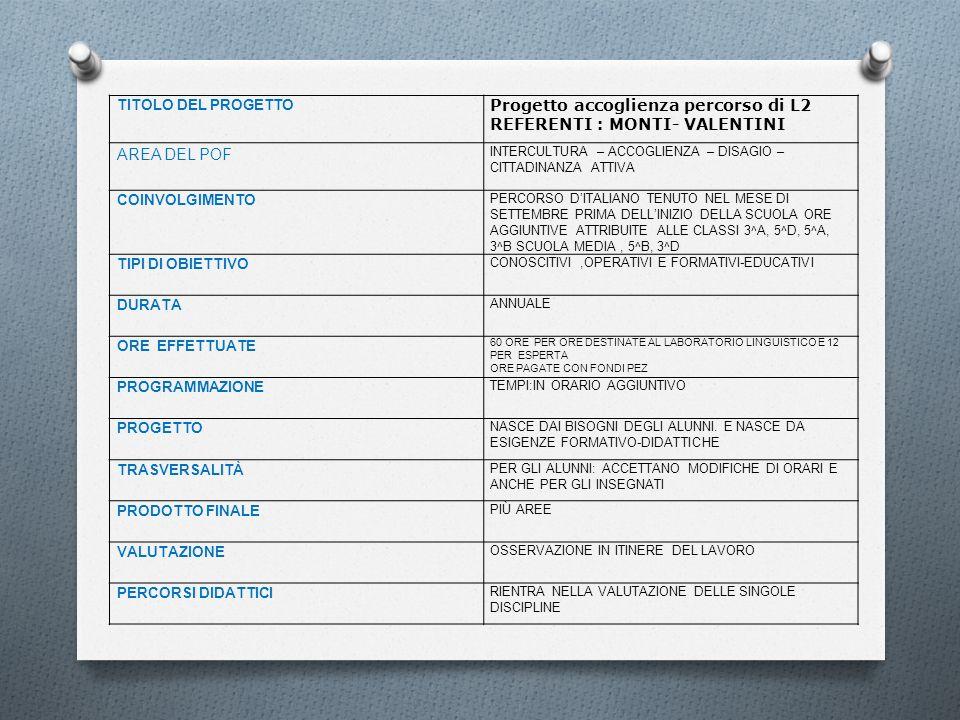 TITOLO DEL PROGETTO Progetto accoglienza percorso di L2 REFERENTI : MONTI- VALENTINI AREA DEL POF INTERCULTURA – ACCOGLIENZA – DISAGIO – CITTADINANZA