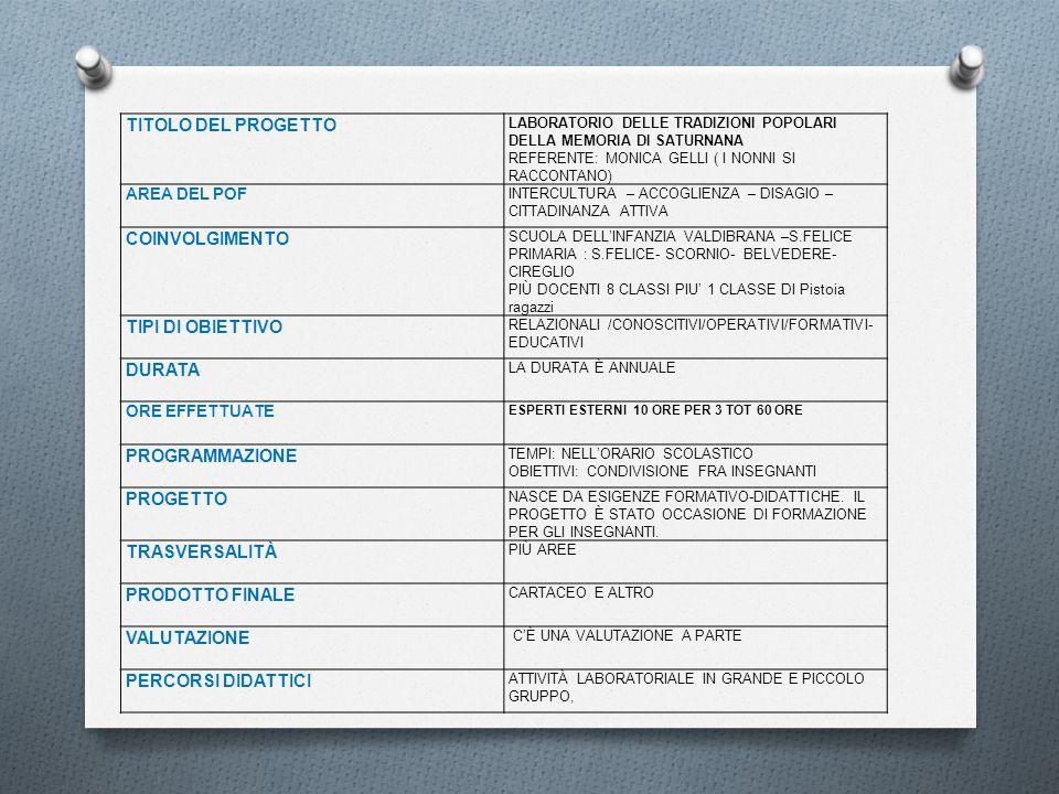 TITOLO DEL PROGETTO LABORATORIO DELLE TRADIZIONI POPOLARI DELLA MEMORIA DI SATURNANA REFERENTE: MONICA GELLI ( I NONNI SI RACCONTANO) AREA DEL POF INT