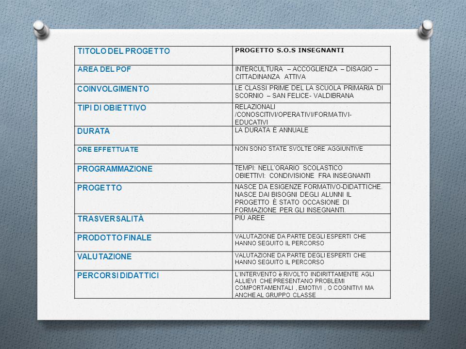TITOLO DEL PROGETTO PROGETTO S.O.S INSEGNANTI AREA DEL POF INTERCULTURA – ACCOGLIENZA – DISAGIO – CITTADINANZA ATTIVA COINVOLGIMENTO LE CLASSI PRIME D