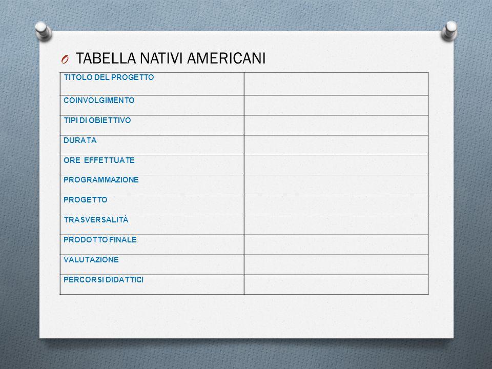 O TABELLA NATIVI AMERICANI TITOLO DEL PROGETTO COINVOLGIMENTO TIPI DI OBIETTIVO DURATA ORE EFFETTUATE PROGRAMMAZIONE PROGETTO TRASVERSALITÀ PRODOTTO F