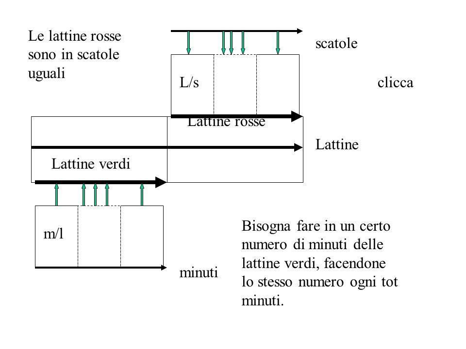 L/s scatole Lattine rosse m/l minuti Lattine verdi Lattine Le lattine rosse sono in scatole uguali Bisogna fare in un certo numero di minuti delle lattine verdi, facendone lo stesso numero ogni tot minuti.