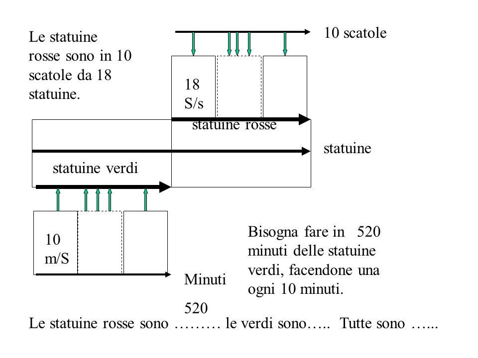 18 S/s 10 scatole statuine rosse 10 m/S Minuti 520 statuine verdi statuine Le statuine rosse sono in 10 scatole da 18 statuine. Bisogna fare in 520 mi