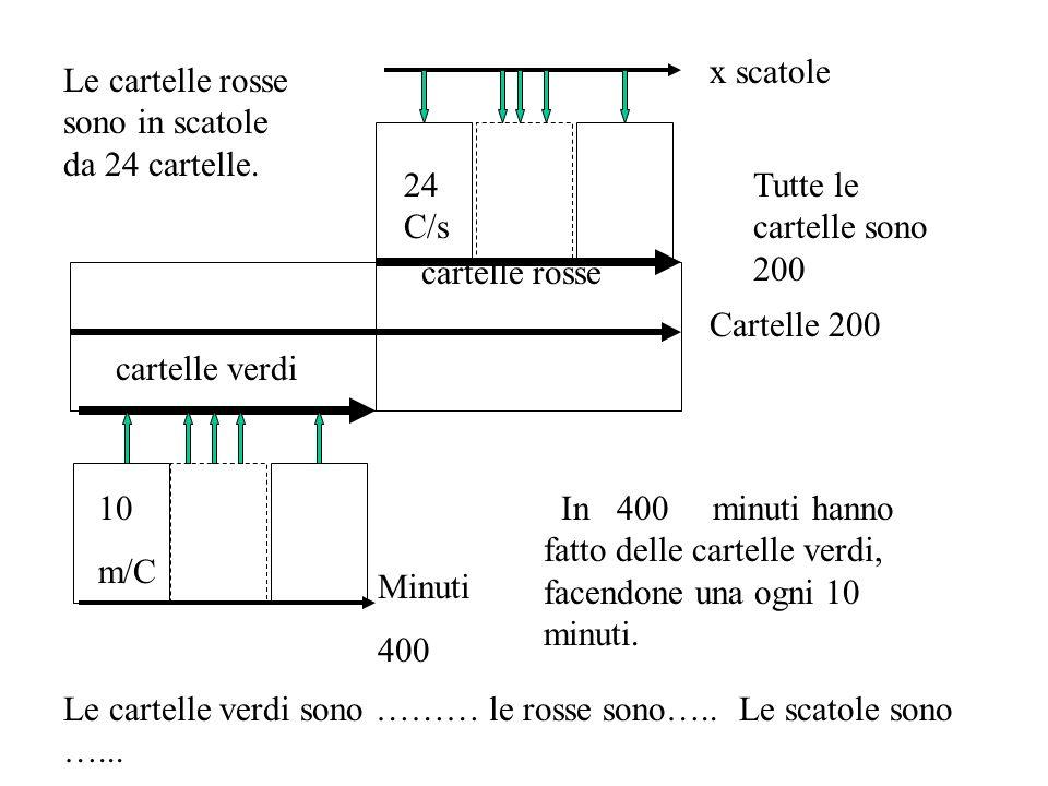24 C/s x scatole cartelle rosse 10 m/C Minuti 400 cartelle verdi Cartelle 200 Le cartelle rosse sono in scatole da 24 cartelle.