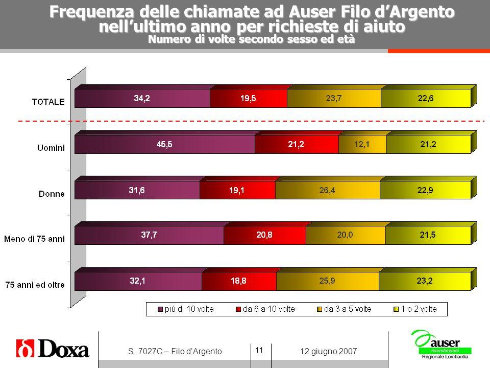 11 S. 7027C – Filo dArgento12 giugno 2007 Frequenza delle chiamate ad Auser Filo dArgento nellultimo anno per richieste di aiuto Numero di volte secon