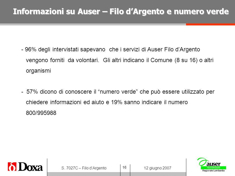 16 S. 7027C – Filo dArgento12 giugno 2007 - 96% degli intervistati sapevano che i servizi di Auser Filo dArgento vengono forniti da volontari. Gli alt