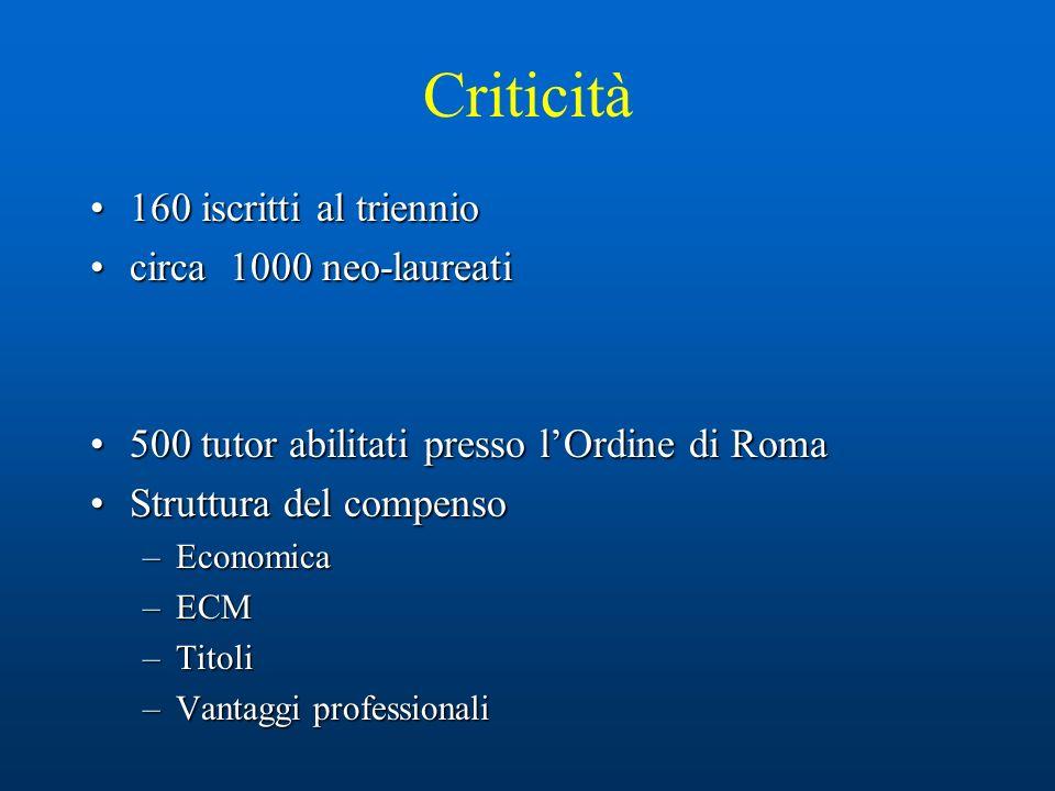 Criticità 160 iscritti al triennio160 iscritti al triennio circa 1000 neo-laureaticirca 1000 neo-laureati 500 tutor abilitati presso lOrdine di Roma500 tutor abilitati presso lOrdine di Roma Struttura del compensoStruttura del compenso –Economica –ECM –Titoli –Vantaggi professionali