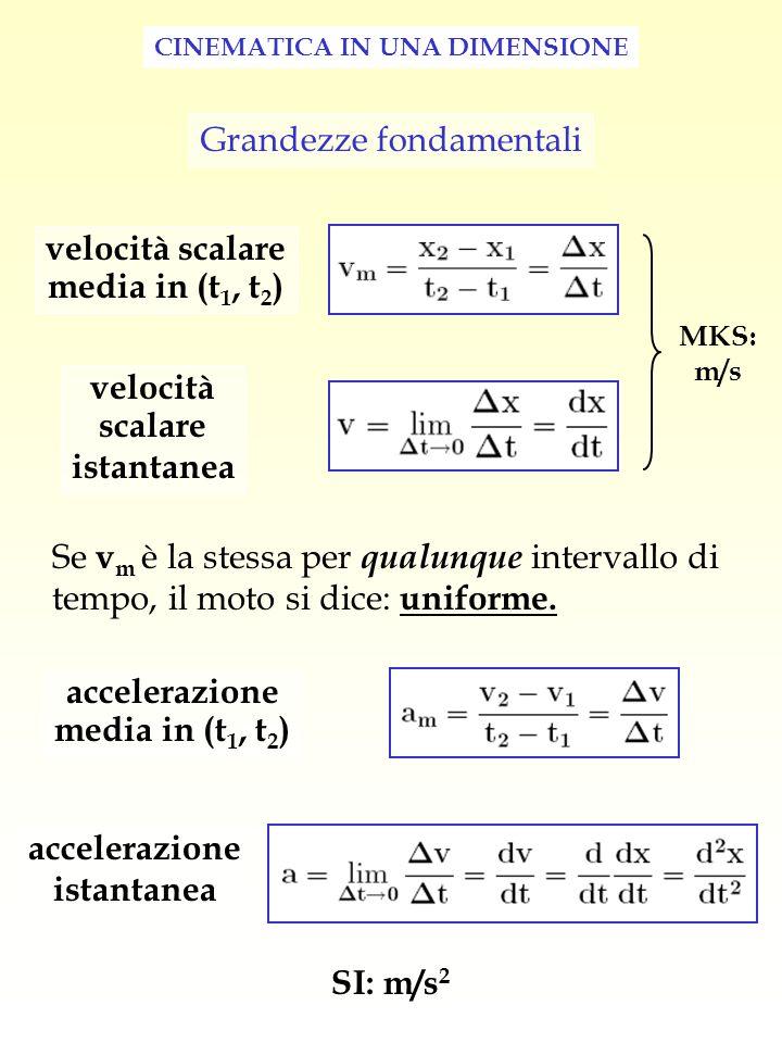 CINEMATICA IN UNA DIMENSIONE Grandezze fondamentali velocità scalare media in (t 1, t 2 ) velocità scalare istantanea accelerazione media in (t 1, t 2