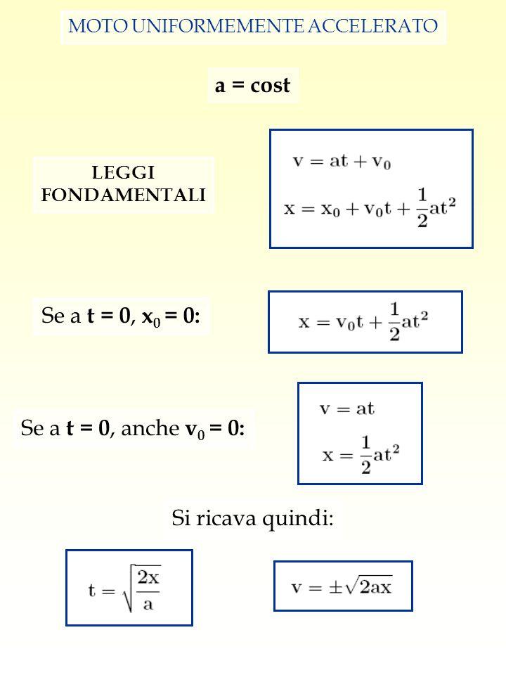 MOTO UNIFORMEMENTE ACCELERATO LEGGI FONDAMENTALI Se a t = 0, x 0 = 0: Se a t = 0, anche v 0 = 0: Si ricava quindi: a = cost