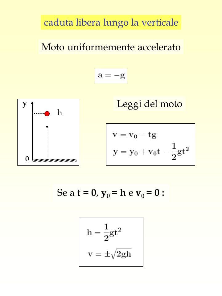 caduta libera lungo la verticale Moto uniformemente accelerato Leggi del moto Se a t = 0, y 0 = h e v 0 = 0 : h y 0