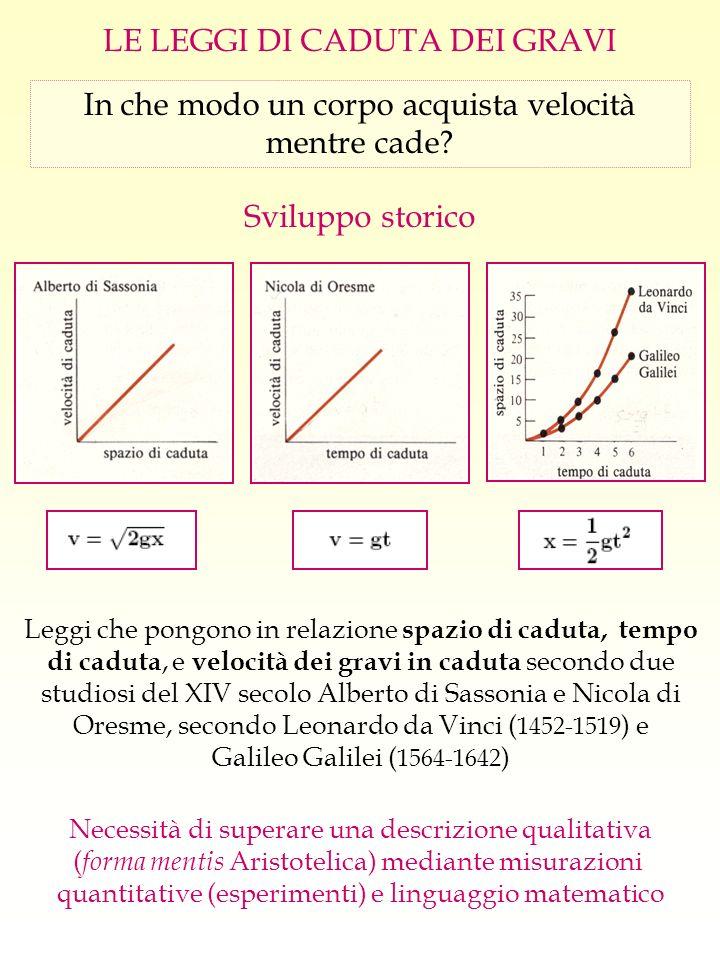 Confrontiamo le leggi di Leonardo e Galileo … Siano s P ed s t lo spazio incrementale e lo spazio totale percorsi in successive unità di tempo t Legge degli interi consecutivi Legge dei numeri dispari LEONARDOGALILEO Quando t = 1, s P = c, quindi c è numericamente uguale allo spazio che qualsiasi grave percorrerà nella 1° unità di tempo nel suo moto di caduta.