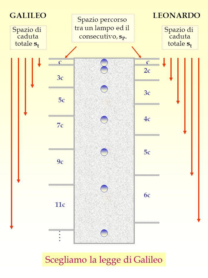 Scegliamo la legge di Galileo Spazio percorso tra un lampo ed il consecutivo, s P. Spazio di caduta totale s t Spazio di caduta totale s t GALILEOLEON