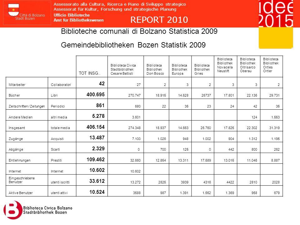 REPORT 2010 Assessorato alla Cultura, Ricerca e Piano di Sviluppo strategico Assessorat für Kultur, Forschung und strategische Planung Ufficio Biblioteche Amt für Bibliothekswesen Biblioteche comunali di Bolzano Statistica 2009 Gemeindebibliotheken Bozen Statistik 2009 TOT INSG..
