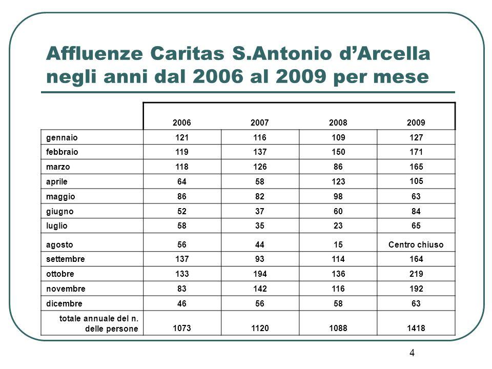 5 Affluenze Caritas S.Antonio dArcella negli anni dal 2006 al 2009 per nazionalità Anno/nazionalità 2006200720082009 romeni507514509735 moldavi305343362400 ucraini767957 italiani70694153 ecuadoregni1115935 marocchini29333530 altre nazionalità sono presenti con qualche unità 756775108 Totale annuale del n.