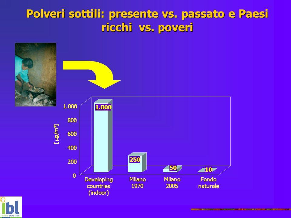 Polveri sottili: presente vs. passato e Paesi ricchi vs. poveri 1.000 50 10 0 200 400 600 800 1.000 Developing countries (indoor) Milano 2005 Fondo na