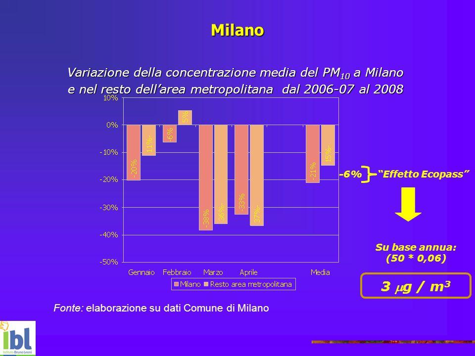 Milano Fonte: elaborazione su dati Comune di Milano -6% Effetto Ecopass Su base annua: (50 * 0,06) 3 g / m 3 Variazione della concentrazione media del