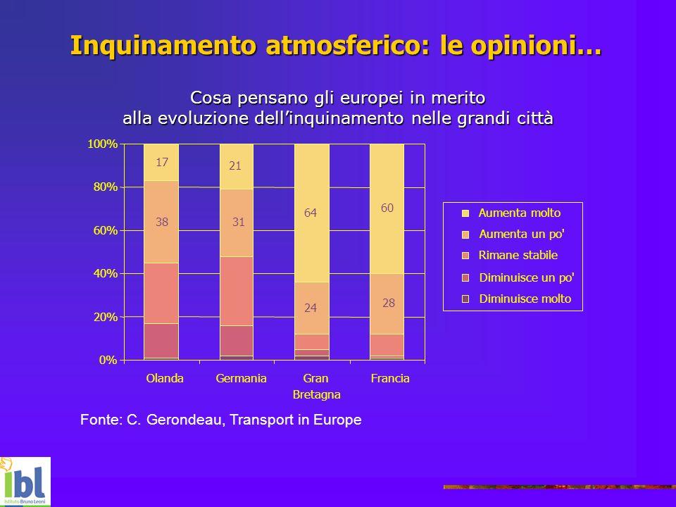 Cosa pensano gli europei in merito alla evoluzione dellinquinamento nelle grandi città 0% 20% 40% 60% 80% 100% OlandaGermaniaGran Bretagna Francia 17