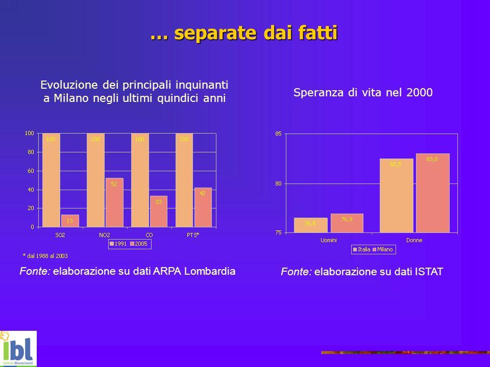 … separate dai fatti Evoluzione dei principali inquinanti a Milano negli ultimi quindici anni Fonte: elaborazione su dati ARPA Lombardia Speranza di v