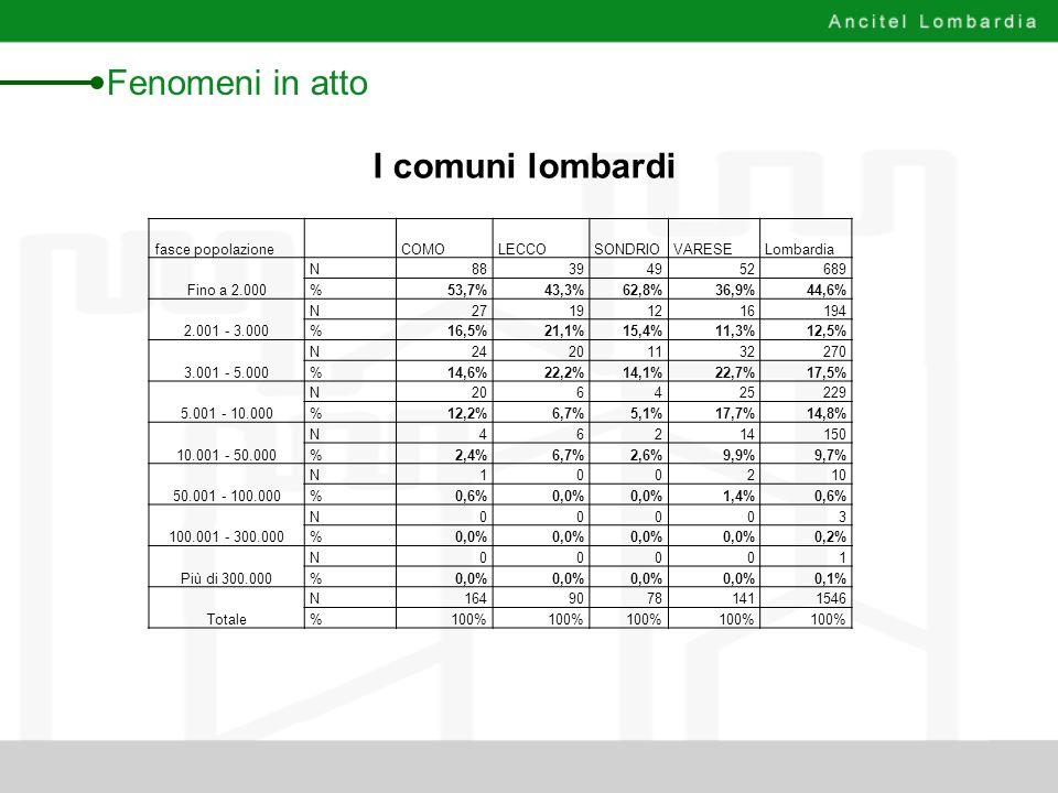I comuni lombardi Fenomeni in atto fasce popolazione COMOLECCOSONDRIOVARESELombardia Fino a 2.000 N88394952689 %53,7%43,3%62,8%36,9%44,6% 2.001 - 3.00