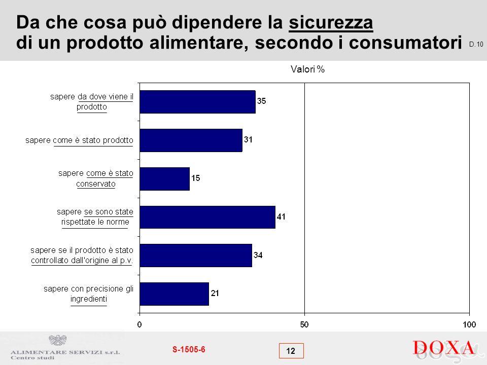 12 S-1505-6 Da che cosa può dipendere la sicurezza di un prodotto alimentare, secondo i consumatori D.10 Valori %