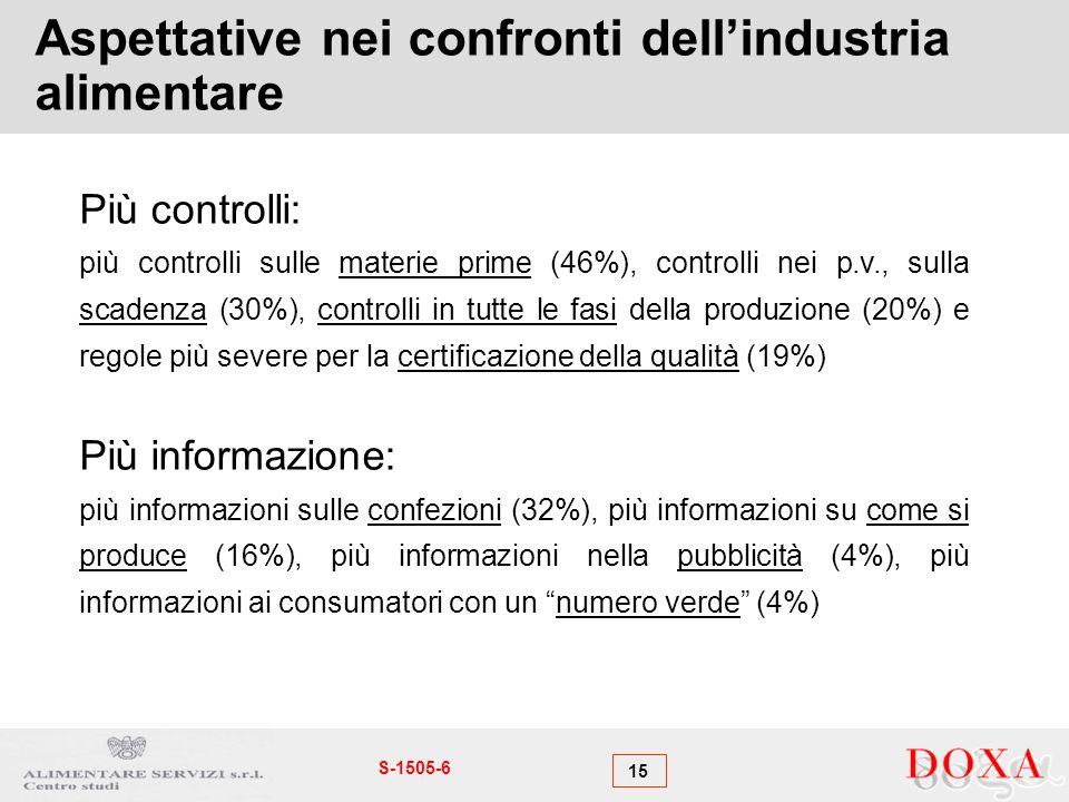 15 S-1505-6 Aspettative nei confronti dellindustria alimentare Più controlli: più controlli sulle materie prime (46%), controlli nei p.v., sulla scadenza (30%), controlli in tutte le fasi della produzione (20%) e regole più severe per la certificazione della qualità (19%) Più informazione: più informazioni sulle confezioni (32%), più informazioni su come si produce (16%), più informazioni nella pubblicità (4%), più informazioni ai consumatori con un numero verde (4%)