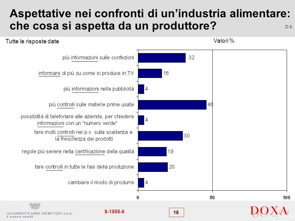 16 S-1505-6 Aspettative nei confronti di unindustria alimentare: che cosa si aspetta da un produttore? D.6 Tutte le risposte date Valori %
