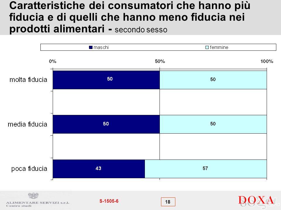 18 S-1505-6 Caratteristiche dei consumatori che hanno più fiducia e di quelli che hanno meno fiducia nei prodotti alimentari - secondo sesso