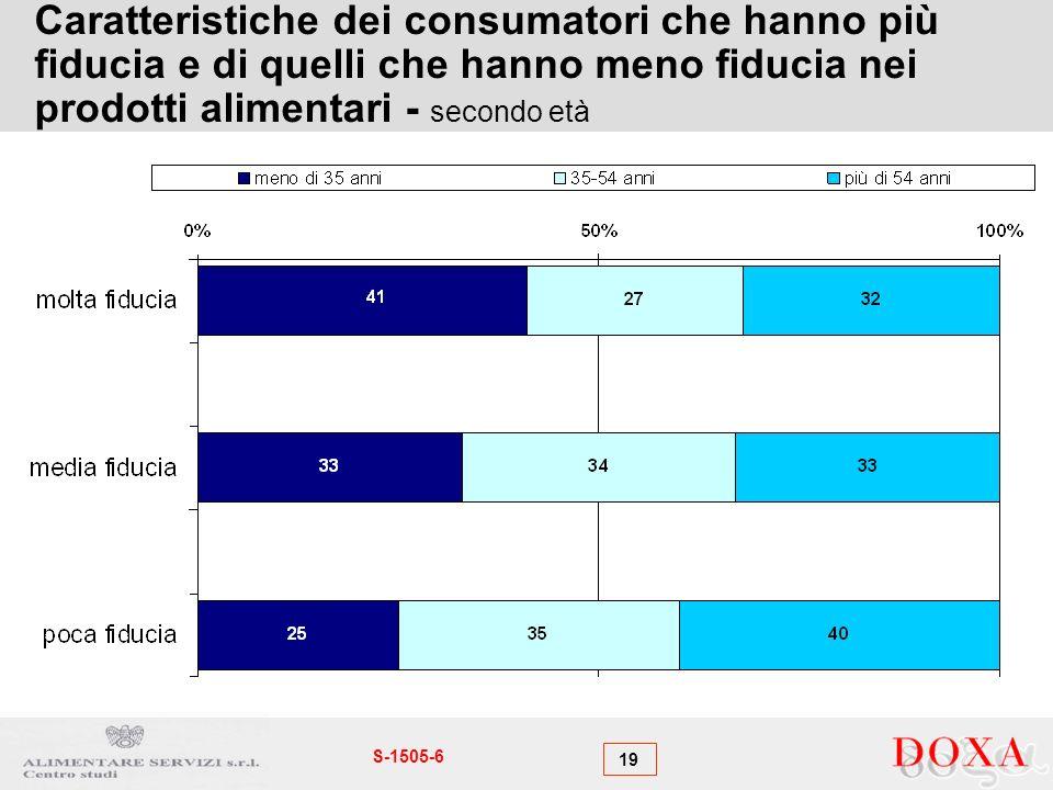 19 S-1505-6 Caratteristiche dei consumatori che hanno più fiducia e di quelli che hanno meno fiducia nei prodotti alimentari - secondo età