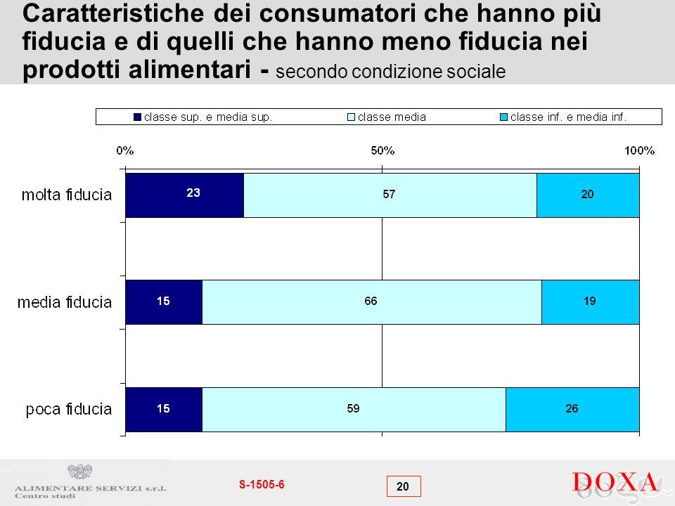 20 S-1505-6 Caratteristiche dei consumatori che hanno più fiducia e di quelli che hanno meno fiducia nei prodotti alimentari - secondo condizione soci